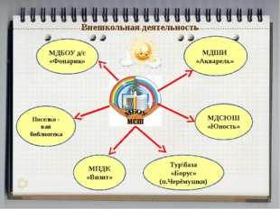 Внешкольная деятельность МДШИ «Акварель» МДСЮШ «Юность» МПДК «Визит» Поселко
