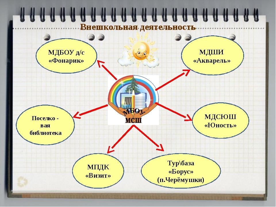 Внешкольная деятельность МДШИ «Акварель» МДСЮШ «Юность» МПДК «Визит» Поселко...