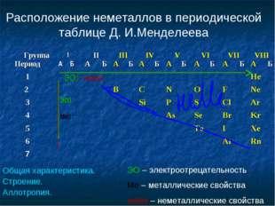 Расположение неметаллов в периодической таблице Д. И.Менделеева ЭО – электроо