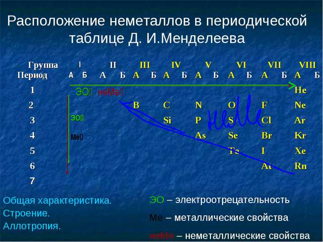 Расположение неметаллов в периодической таблице Д. И.Менделеева ЭО – электроо...