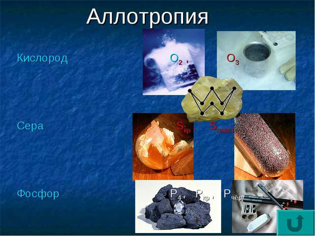 Аллотропия Кислород О2 , О3 Сера Sкр , Sпласт Фосфор Р4 , Ркр , Рчёр Углерод...