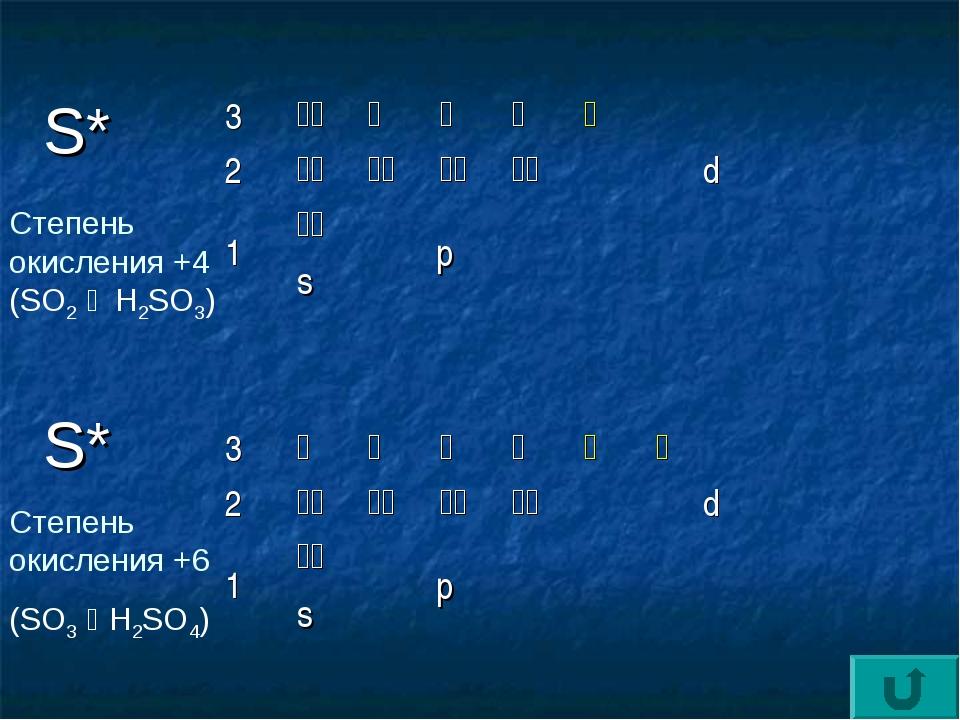 S* Степень окисления +4 (SO2 g H2SO3) S* Степень окисления +6 (SO3 g H2SO4) 3...