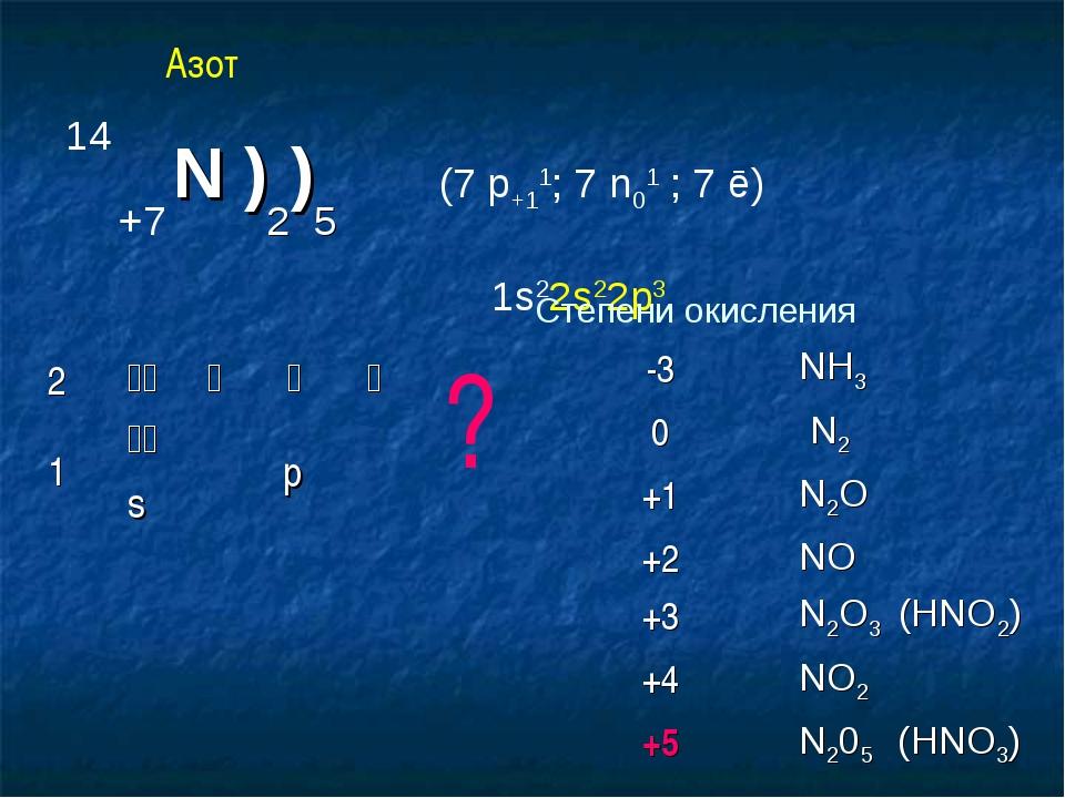 14 +7 N )2)5 (7 p+11; 7 n01 ; 7 ē) 1s22s22p3 Степени окисления ? Азот 2hih...