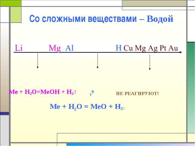 Со сложными веществами – Водой Me + H2O=MeOH + H2↑ t0 НЕ РЕАГИРУЮТ! Me + H2O...