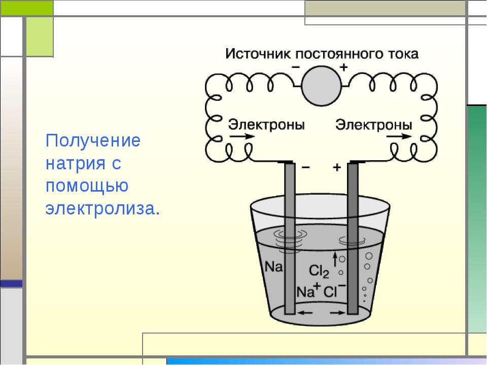 Получение натрия с помощью электролиза.