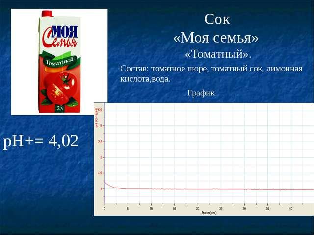 рН+= 4,02 Сок «Моя семья» «Томатный». График Состав: томатное пюре, томатный...