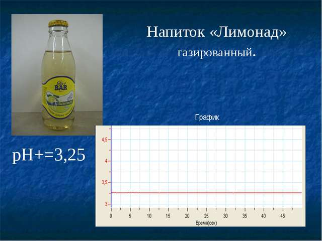 Напиток «Лимонад» газированный. График pH+=3,25