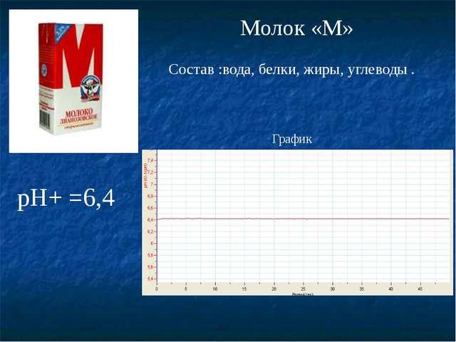 pH+ =6,4 График Молок «М» Состав :вода, белки, жиры, углеводы .