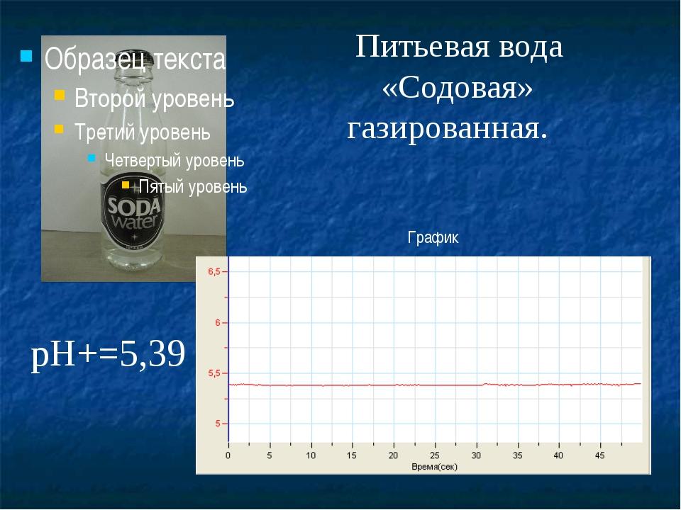 Питьевая вода «Содовая» газированная. График pH+=5,39
