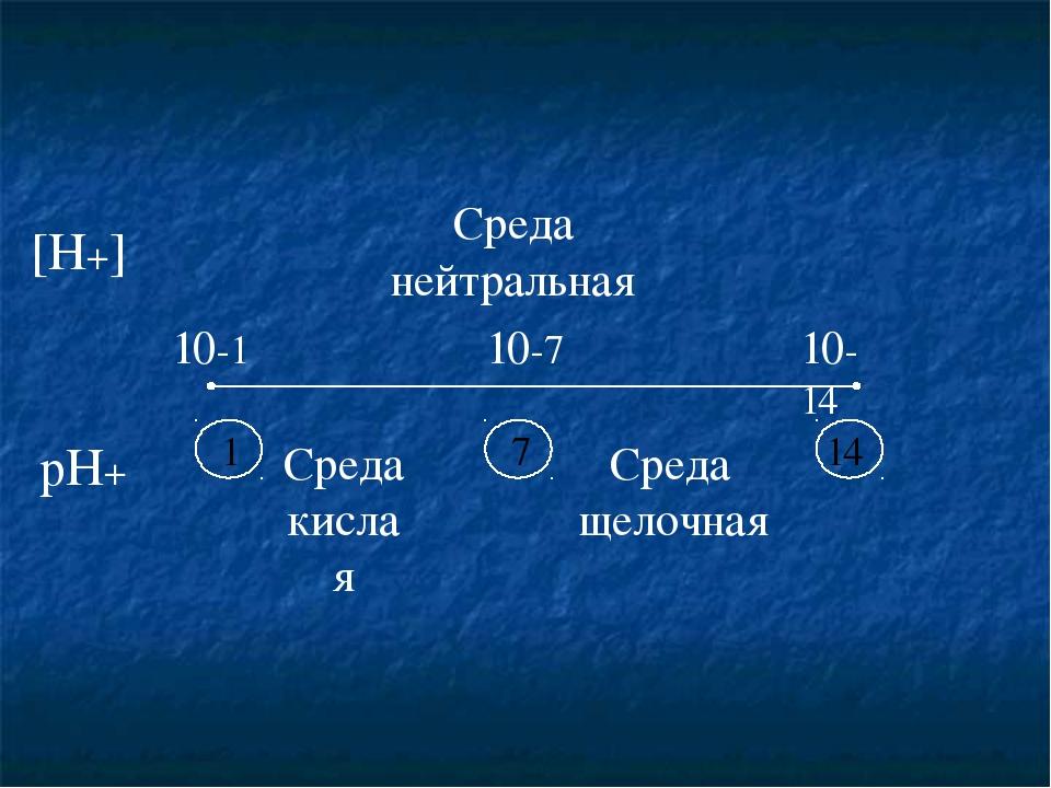 10-1 10-7 10-14 [H+] pH+ Средакислая Среда щелочная Среда нейтральная 7 1 14