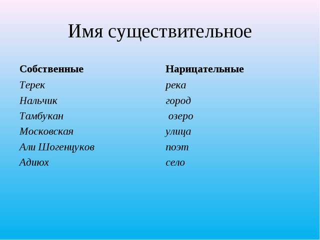 Имя существительное Собственные Терек Нальчик Тамбукан Московская Али Шогенцу...