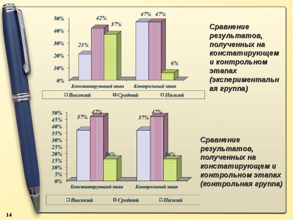 * Сравнение результатов, полученных на констатирующем и контрольном этапах (э...