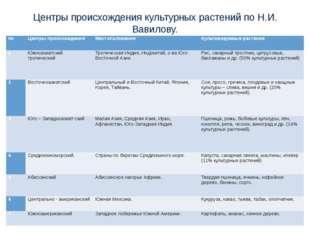 Центры происхождения культурных растений по Н.И. Вавилову. № Центры происхожд