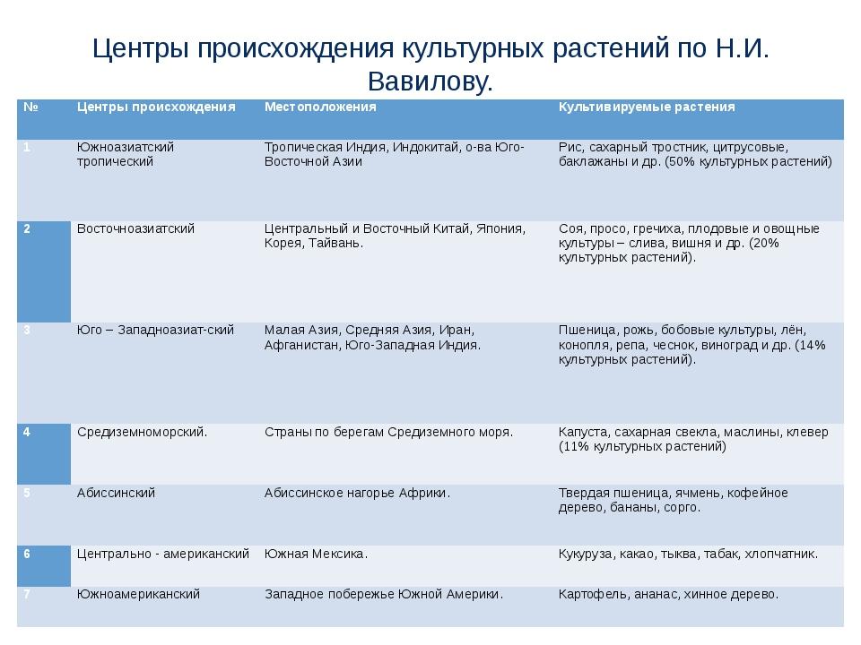 Центры происхождения культурных растений по Н.И. Вавилову. № Центры происхожд...