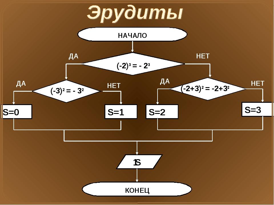НАЧАЛО (-2)3 = - 23 ДА НЕТ (-3)2 = - 32 ДА НЕТ (-2+3)2 = -2+32 ДА НЕТ S=0 S=1...