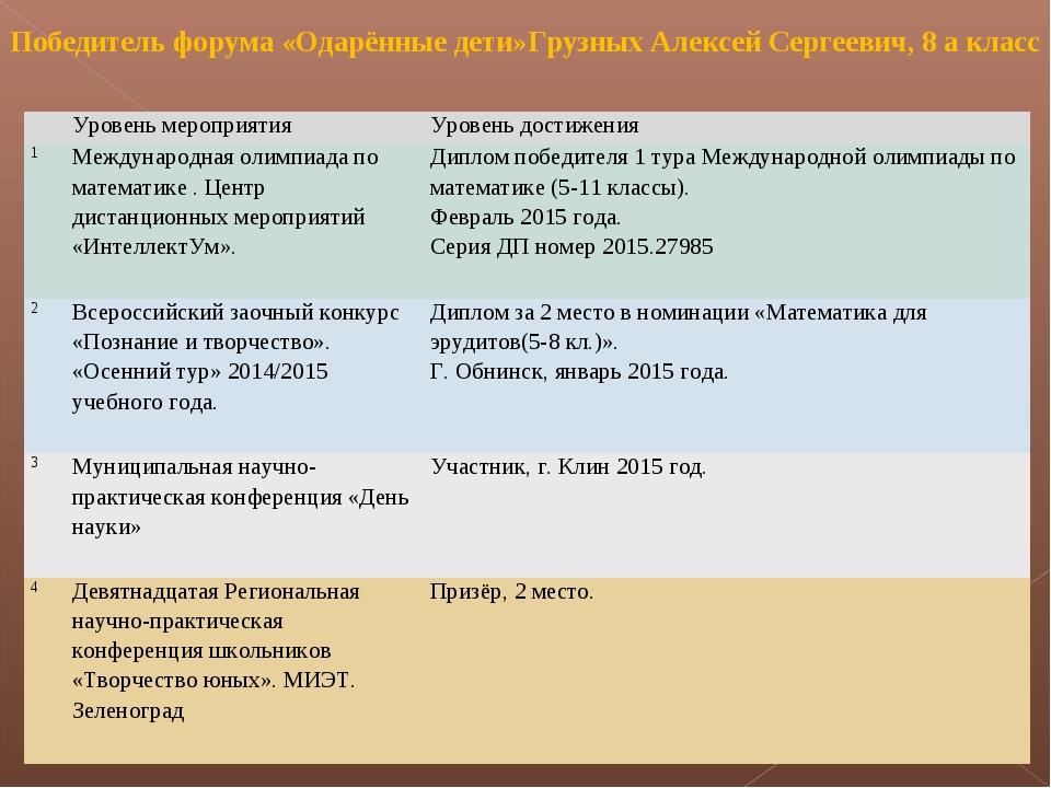 Победитель форума «Одарённые дети»Грузных Алексей Сергеевич, 8 а класс Урове...