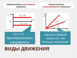 ВИДЫ ДВИЖЕНИЯ Прямолинейное равномерное движение Прямолинейное равнопеременно