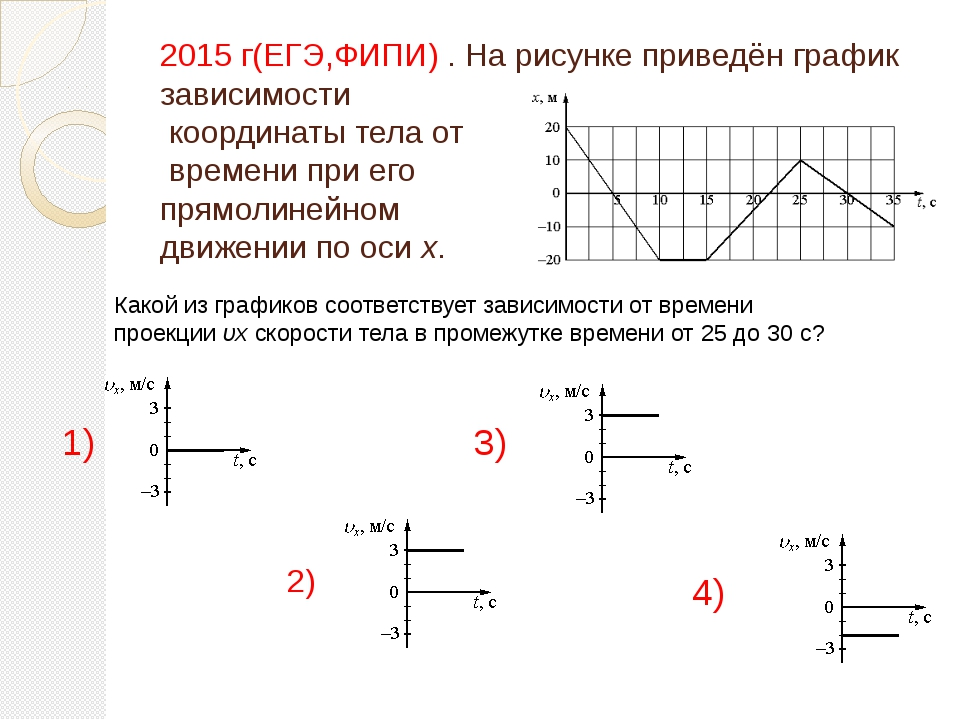 2015 г(ЕГЭ,ФИПИ) . На рисунке приведён график зависимости координаты тела от...