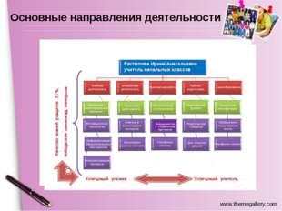 Распопова Ирина Анатольевна учитель начальных классов Сотрудничество с социал