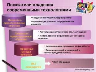 Content Title ИИП КМ-Школа Создание ситуации выбора и успеха Организация уче