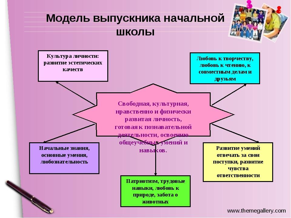 Модель выпускника начальной школы www.themegallery.com