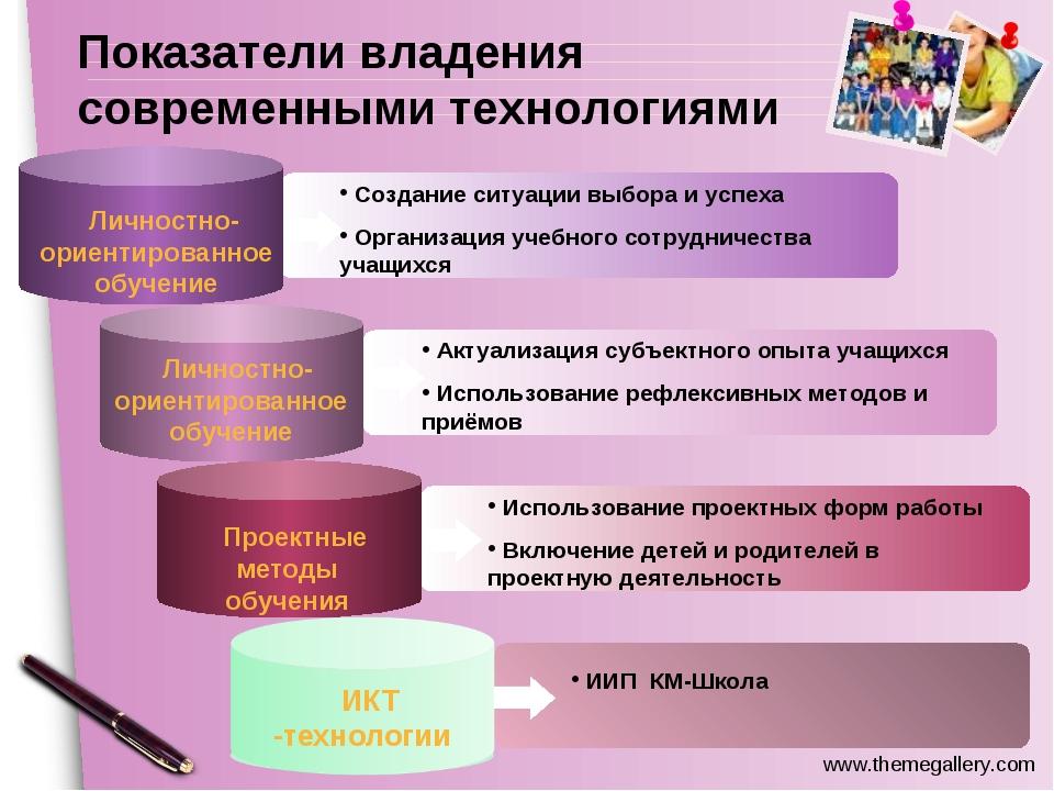 Content Title ИИП КМ-Школа Создание ситуации выбора и успеха Организация уче...
