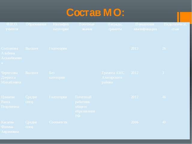 Состав МО: Ф.И.О. учителя Образование Квалифик категория Почетные звания Нагр...