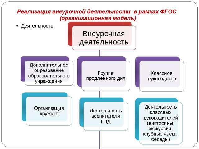Реализация внеурочной деятельности в рамках ФГОС (организационная модель)