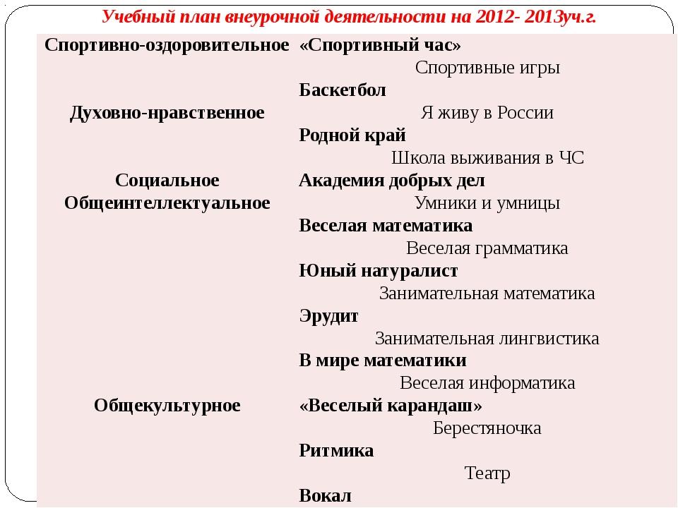 Учебный план внеурочной деятельности на 2012- 2013уч.г. Спортивно-оздоровите...