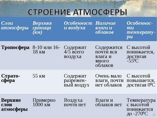 * Слои атмосферы Верхняя граница (км) Особенности воздуха Наличие влаги и...