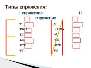 Типы спряжения: I спряжение II спряжение -У -У -ЕШЬ -ИШЬ -ЕТ -ИТ -ЕМ -ИМ -ЕТЕ