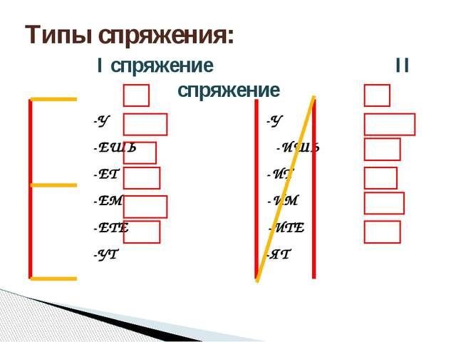 Типы спряжения: I спряжение II спряжение -У -У -ЕШЬ -ИШЬ -ЕТ -ИТ -ЕМ -ИМ -ЕТЕ...