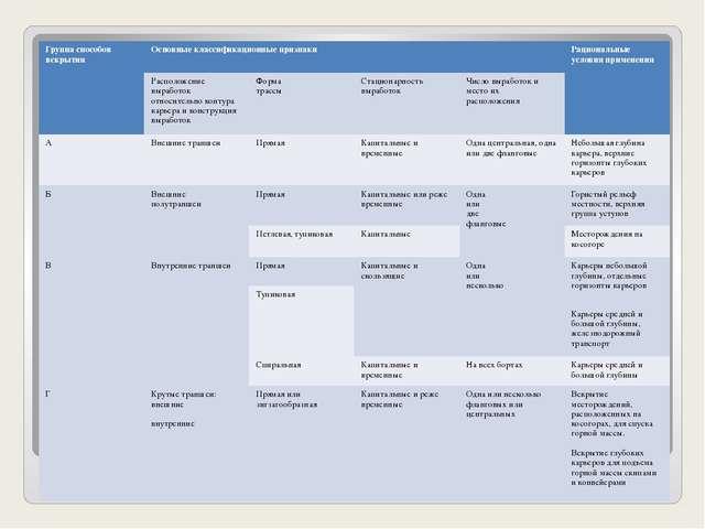 Классификация способов вскрытия Группа способов вскрытия Основные классификац...