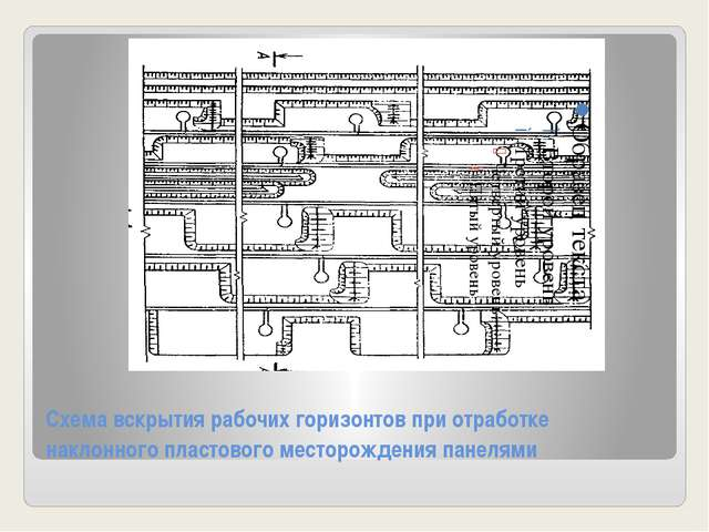 Схема вскрытия рабочих горизонтов при отработке наклонного пластового месторо...