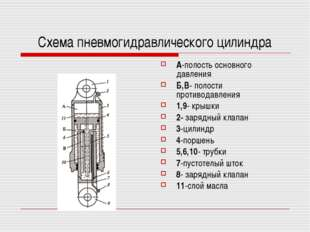 Схема пневмогидравлического цилиндра А-полость основного давления Б,В- полост
