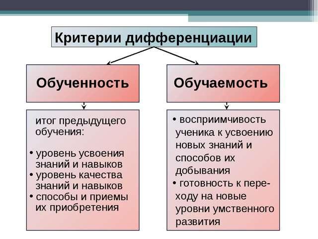 Обученность Обучаемость Критерии дифференциации итог предыдущего обучения: у...