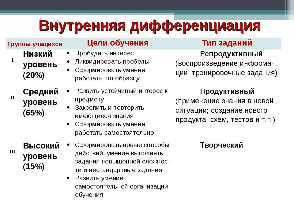 Внутренняя дифференциация Группы учащихсяЦели обученияТип заданий IНизкий...