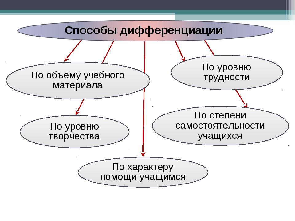 По уровню трудности По степени самостоятельности учащихся По объему учебного...