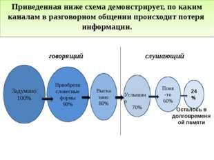 Приведенная ниже схема демонстрирует, по каким каналам в разговорном общении