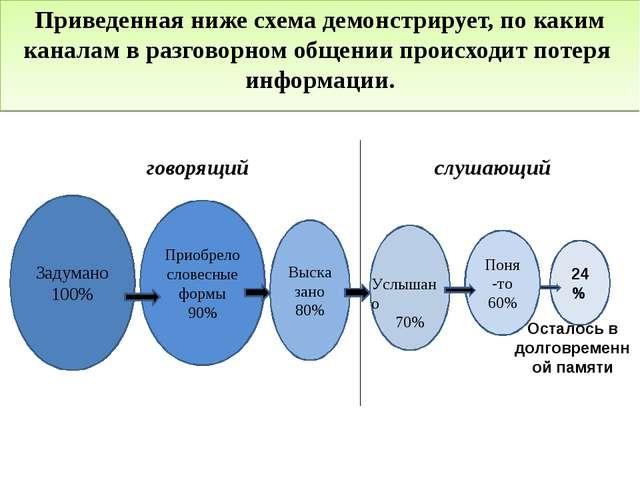 Приведенная ниже схема демонстрирует, по каким каналам в разговорном общении...