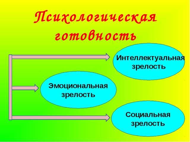 Интеллектуальная зрелость Эмоциональная зрелость Социальная зрелость Психоло...