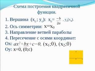 Схема построения квадратичной функции. 1. Вершина (х0 ; у0): x0= , у0(х0). 2.