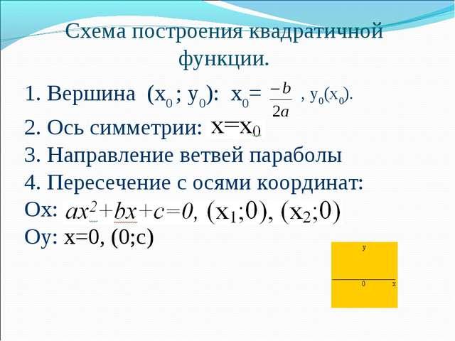 Схема построения квадратичной функции. 1. Вершина (х0 ; у0): x0= , у0(х0). 2....