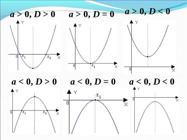 a> 0,D> 0 a> 0,D= 0 a> 0,D< 0 a< 0,D> 0 a< 0,D= 0 a< 0,D< 0