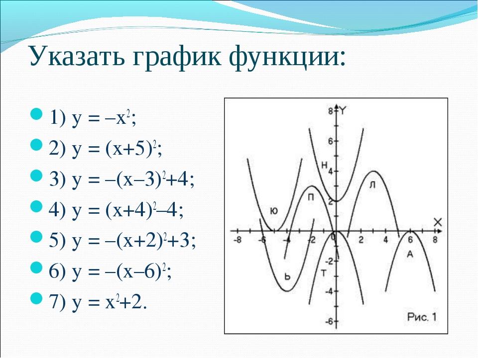 Указать график функции: 1) y = –x2; 2) y = (x+5)2; 3) y = –(x–3)2+4; 4) y = (...