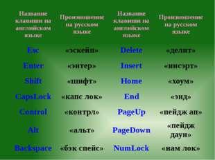 Название клавиши на английском языке Произношение на русском языке Название