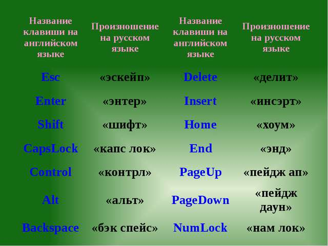 Название клавиши на английском языке Произношение на русском языке Название...