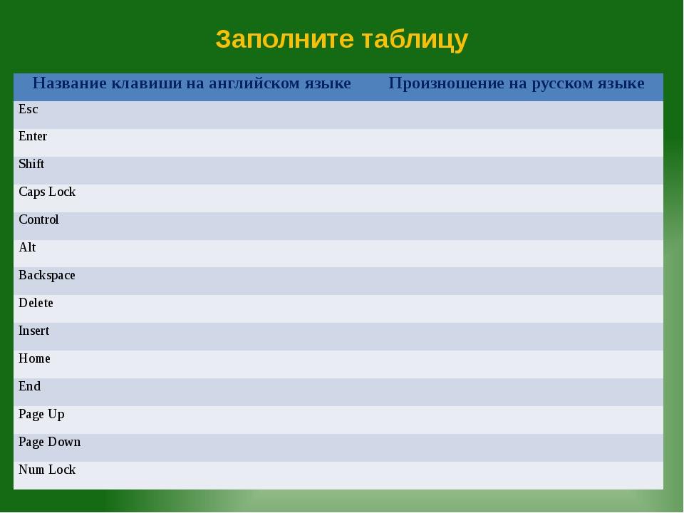 Заполните таблицу Название клавиши на английском языке Произношение на русско...