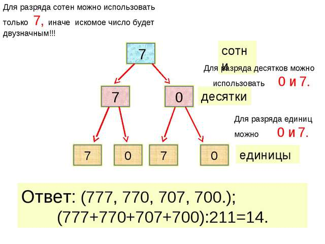 единицы десятки Ответ: (777, 770, 707, 700.); (777+770+707+700):211=14. сотн...