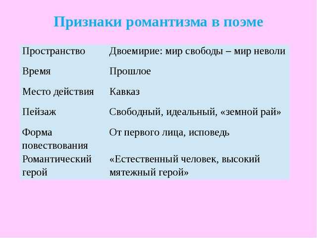 Признаки романтизма в поэме Пространство Двоемирие:мир свободы – мир неволи В...